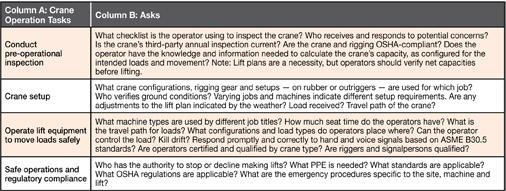 Crane Operation Chart